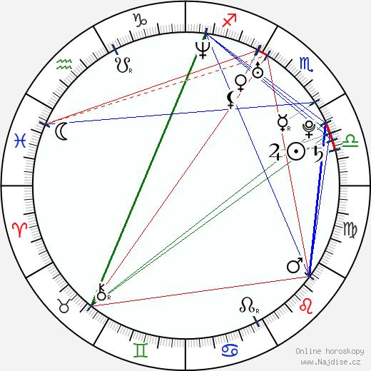Niki Iliev wikipedie wiki 2018, 2019 horoskop