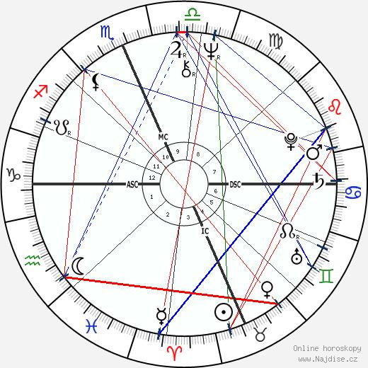 Niki Tsongas wikipedie wiki 2018, 2019 horoskop