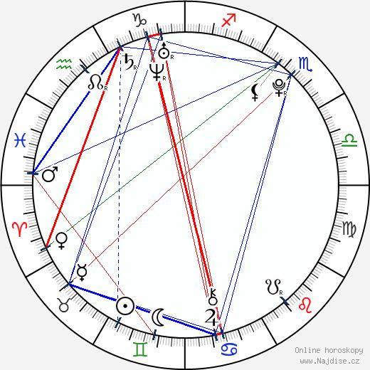 Nikita Filatov wikipedie wiki 2018, 2019 horoskop