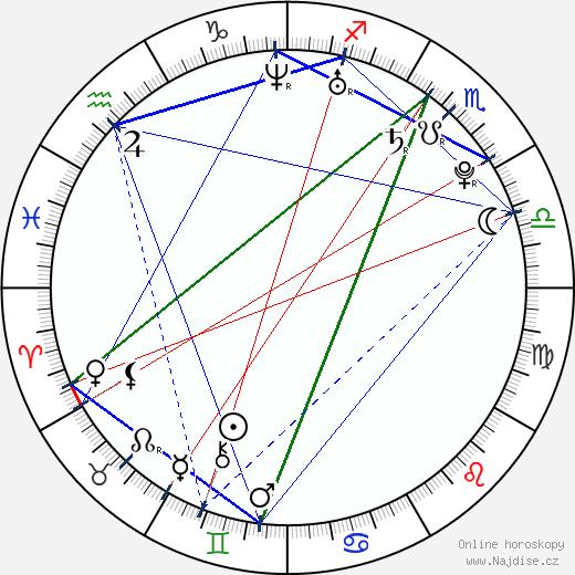 Nikita Krjukov wikipedie wiki 2019, 2020 horoskop