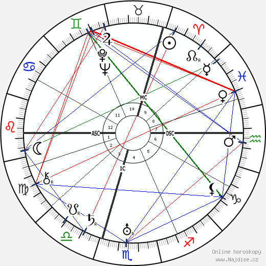 Nikita Sergejevič Chruščov wikipedie wiki 2018, 2019 horoskop