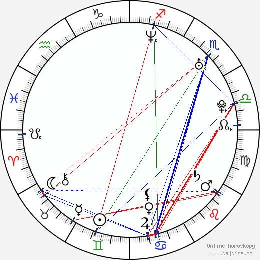Nikki Cox wikipedie wiki 2019, 2020 horoskop