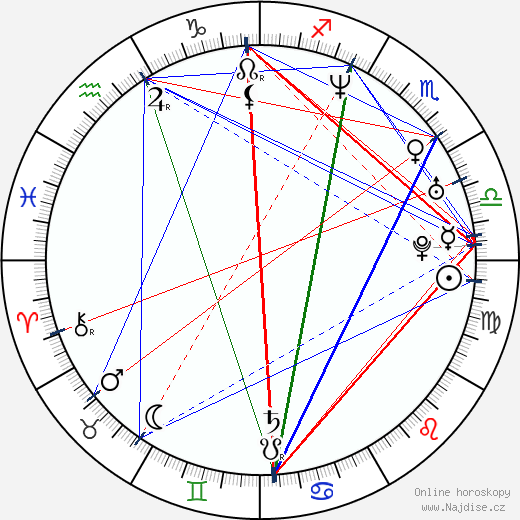 Nikki Crawford wikipedie wiki 2019, 2020 horoskop