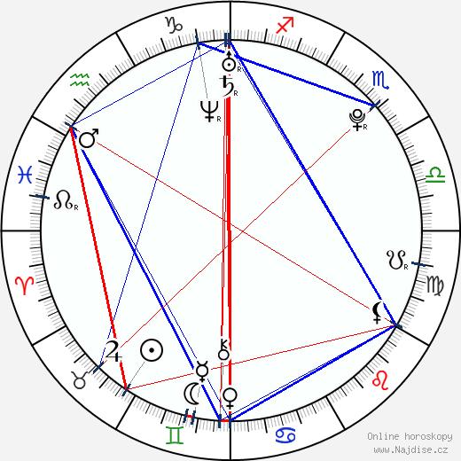 Nikki Reed wikipedie wiki 2018, 2019 horoskop