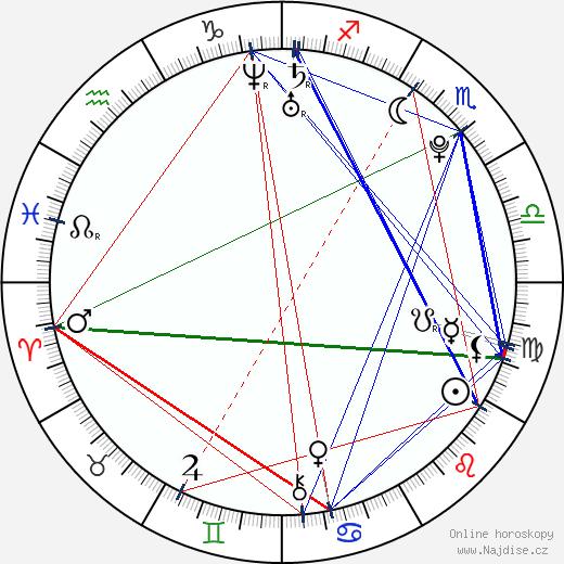 Nikki SooHoo wikipedie wiki 2019, 2020 horoskop