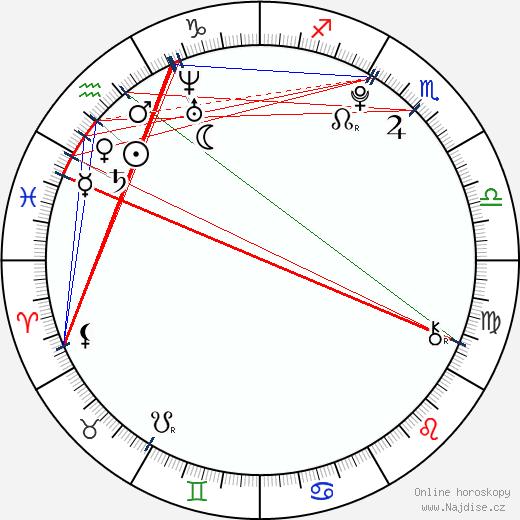 Nikki Yanofsky wikipedie wiki 2017, 2018 horoskop