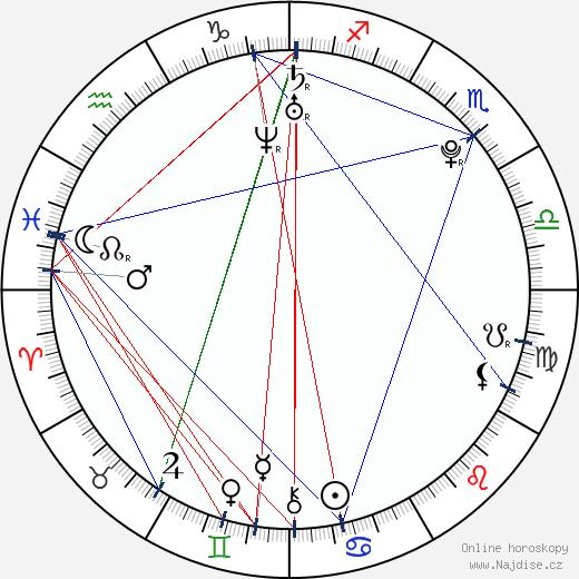 Niko Vakkuri wikipedie wiki 2019, 2020 horoskop