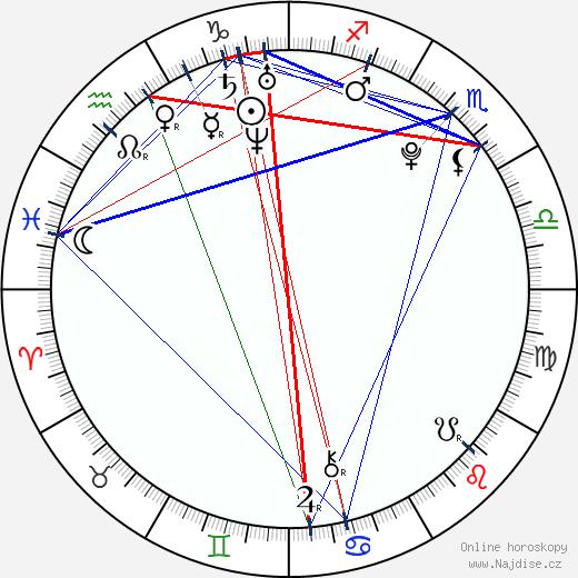 Nikol Kouklová wikipedie wiki 2018, 2019 horoskop