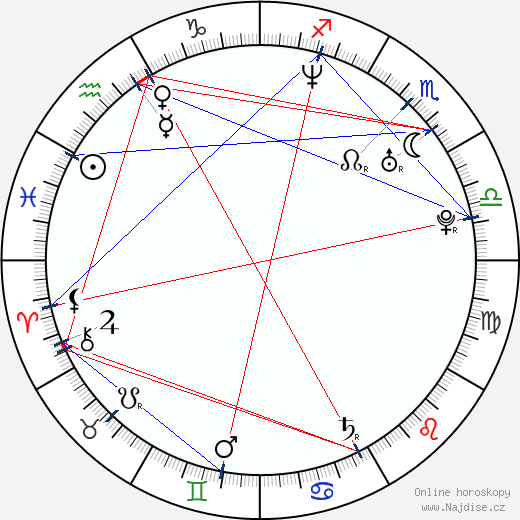 Nikola Birklenová wikipedie wiki 2020, 2021 horoskop