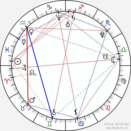 Nikola Gajovský wikipedie wiki 2018, 2019 horoskop