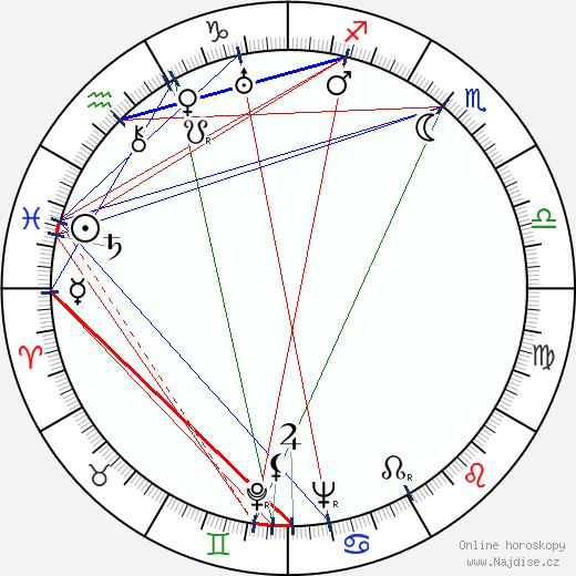 Nikola Popović wikipedie wiki 2018, 2019 horoskop