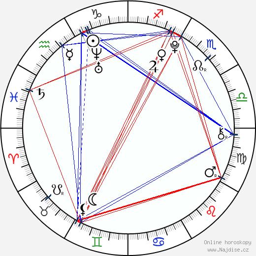 Nikola Sádovská wikipedie wiki 2019, 2020 horoskop