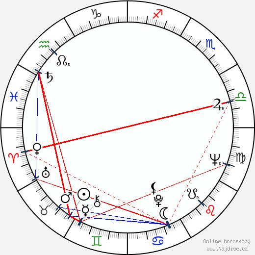 Nikola Simić wikipedie wiki 2018, 2019 horoskop
