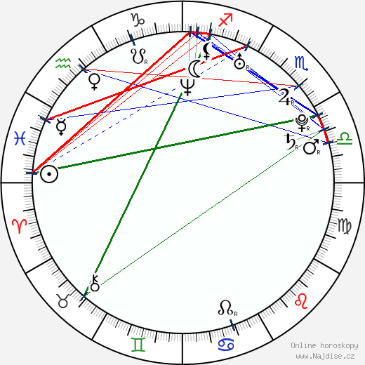 Nikola Sudová wikipedie wiki 2017, 2018 horoskop