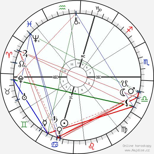 Nikola Tesla wikipedie wiki 2019, 2020 horoskop