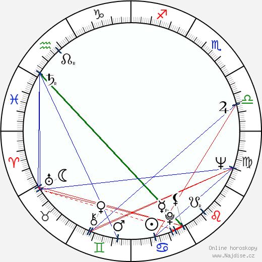 Nikolai Binev wikipedie wiki 2020, 2021 horoskop