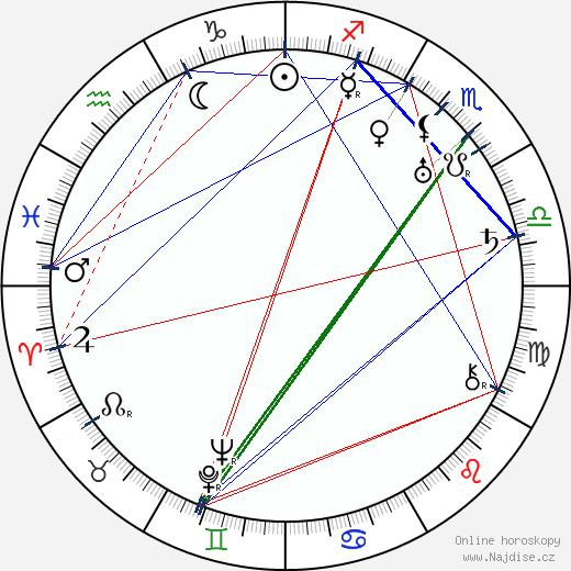 Nikolai Nademsky wikipedie wiki 2018, 2019 horoskop