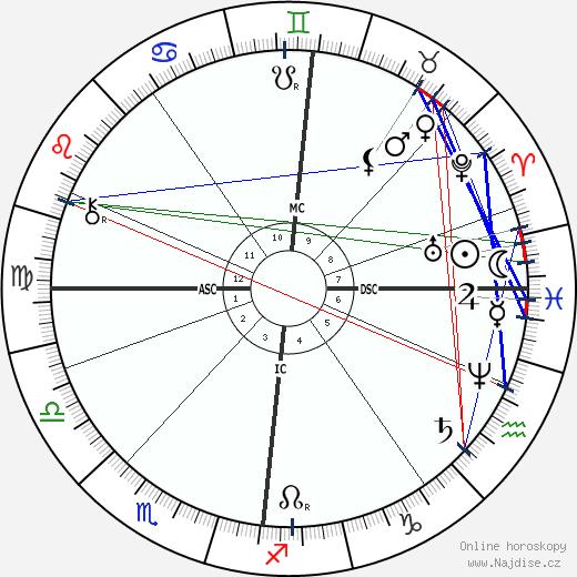 Nikolaj Andrejevič Rimskij-Korsakov wikipedie wiki 2019, 2020 horoskop