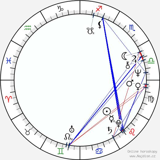 Nikolaj Burljajev wikipedie wiki 2020, 2021 horoskop