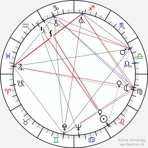 Nikolaj Čerkasov wikipedie wiki 2018, 2019 horoskop