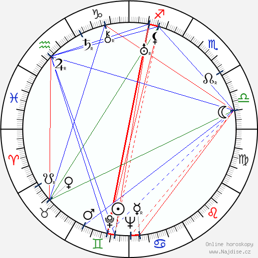 Nikolaj Ekk wikipedie wiki 2018, 2019 horoskop