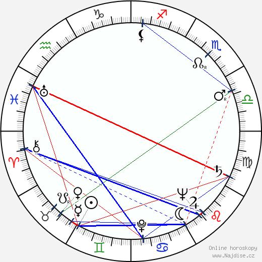 Nikolaj Griňko wikipedie wiki 2018, 2019 horoskop