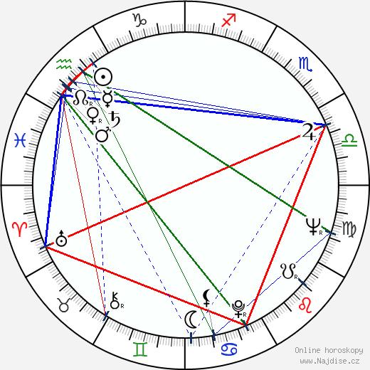 Nikolaj Iljinskij wikipedie wiki 2018, 2019 horoskop