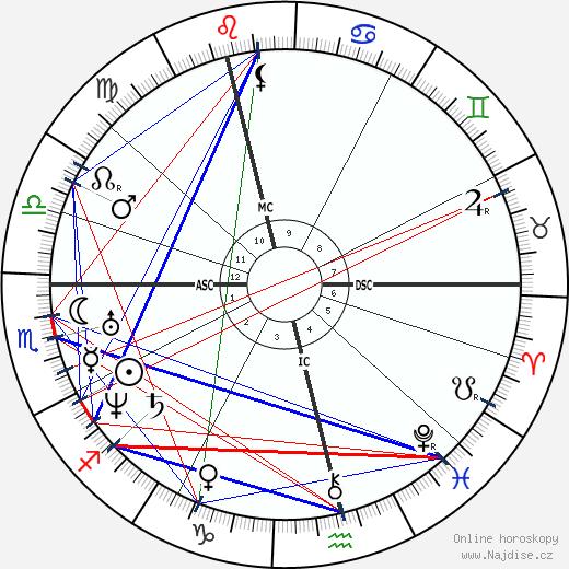Nikolaj Ivanovič Pirogov wikipedie wiki 2020, 2021 horoskop