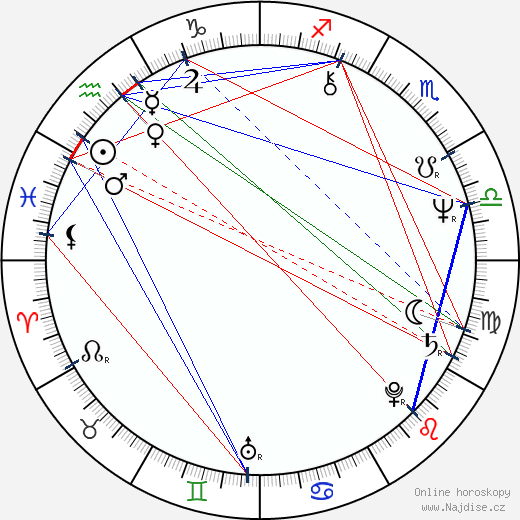 Nikolaj Jerjomenko ml. wikipedie wiki 2018, 2019 horoskop