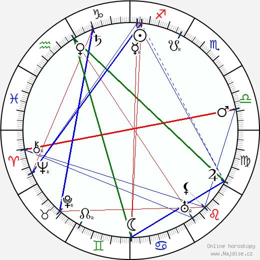 Nikolaj Radin wikipedie wiki 2018, 2019 horoskop