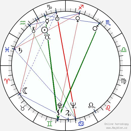 Nikolaj Sadkovič wikipedie wiki 2019, 2020 horoskop