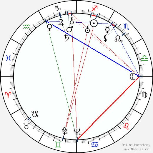 Nikolaj Simonov wikipedie wiki 2018, 2019 horoskop