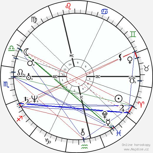 Nikolaj Vasiljevič Gogol wikipedie wiki 2020, 2021 horoskop