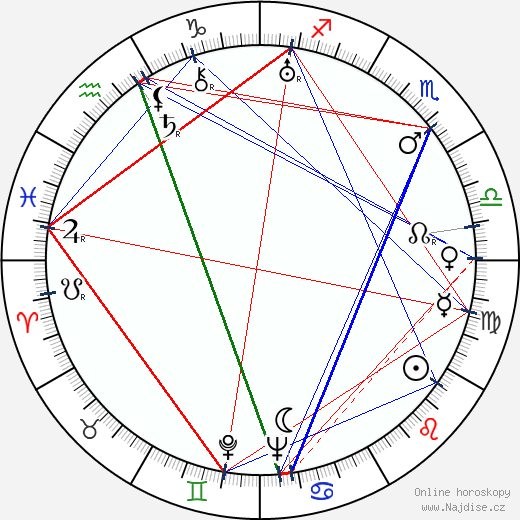Nikoloz Šengelaja wikipedie wiki 2018, 2019 horoskop