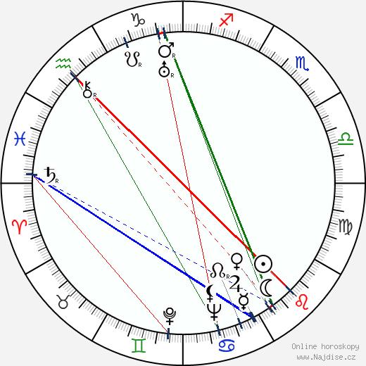 Nils Dahlström wikipedie wiki 2018, 2019 horoskop