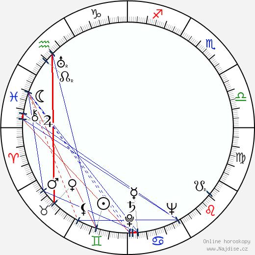 Nils Kihlberg wikipedie wiki 2018, 2019 horoskop