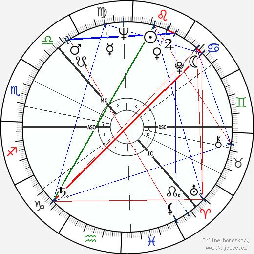 Nils Mustelin wikipedie wiki 2019, 2020 horoskop