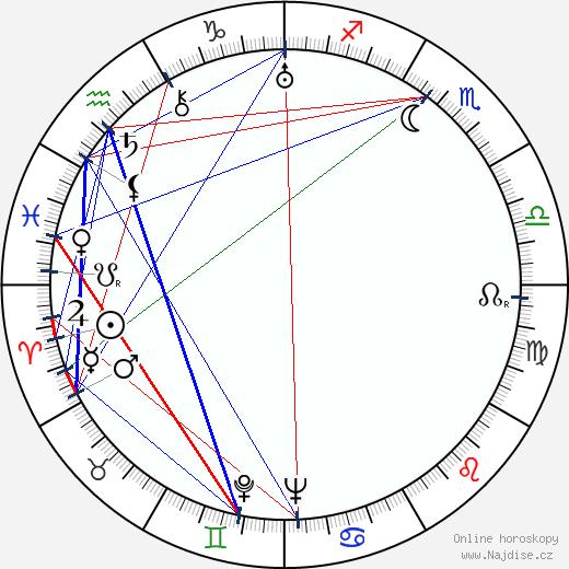 Nina Bártů wikipedie wiki 2020, 2021 horoskop
