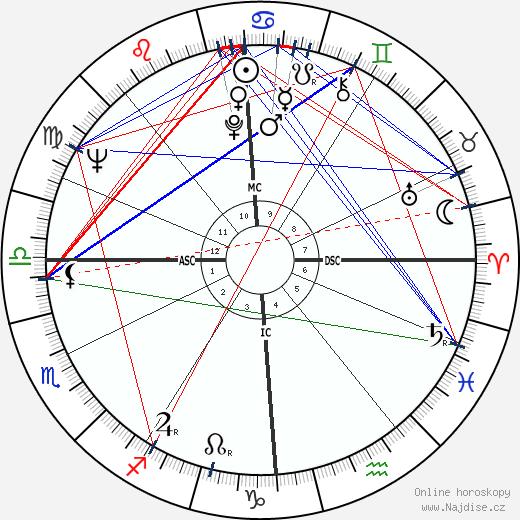 Nina Divíšková wikipedie wiki 2018, 2019 horoskop