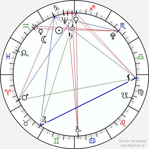 Nina Dobrev wikipedie wiki 2017, 2018 horoskop