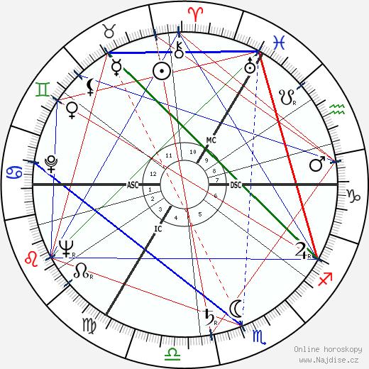 Nina Foch wikipedie wiki 2020, 2021 horoskop