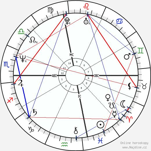 Nina Hartley wikipedie wiki 2018, 2019 horoskop