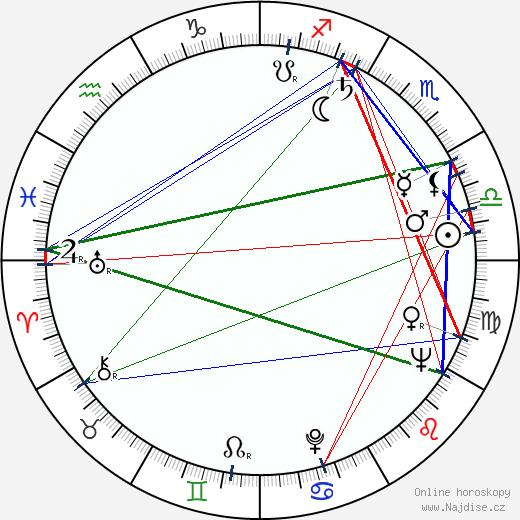 Nina Jiránková wikipedie wiki 2020, 2021 horoskop