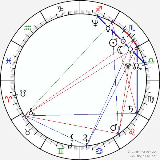 Nina Mercedez wikipedie wiki 2018, 2019 horoskop