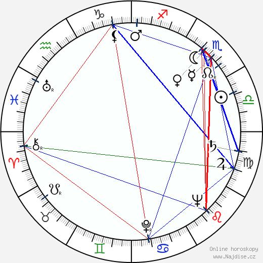 Nina Popelíková wikipedie wiki 2018, 2019 horoskop