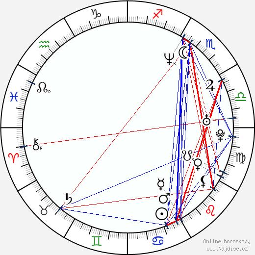 Nina Siemaszko wikipedie wiki 2020, 2021 horoskop