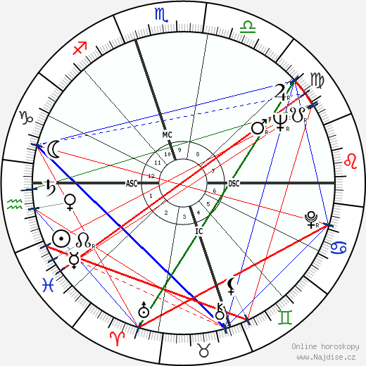 Nina Simone wikipedie wiki 2018, 2019 horoskop