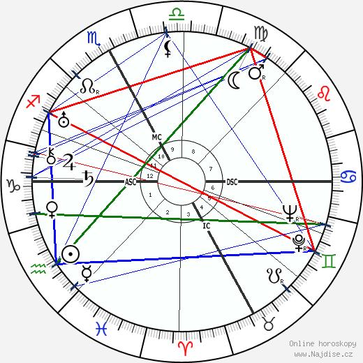 Nino Besozzi wikipedie wiki 2019, 2020 horoskop
