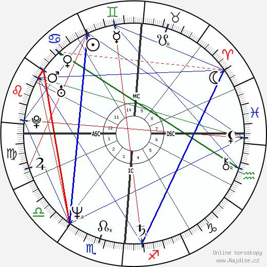 Nino D'Angelo wikipedie wiki 2019, 2020 horoskop