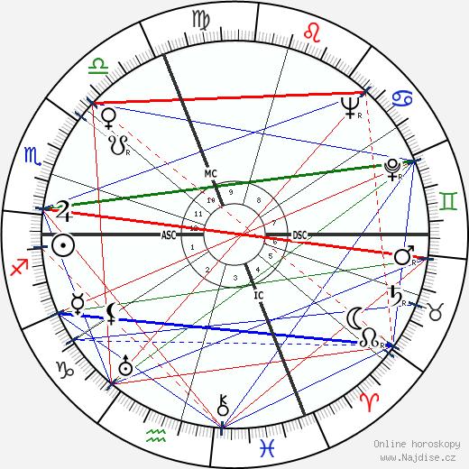 Nino Rota wikipedie wiki 2018, 2019 horoskop